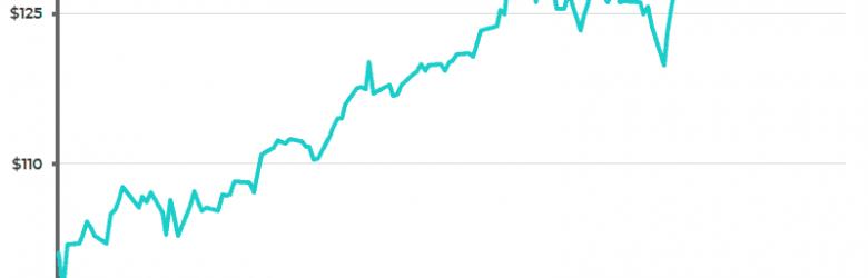NASDAQ: FB
