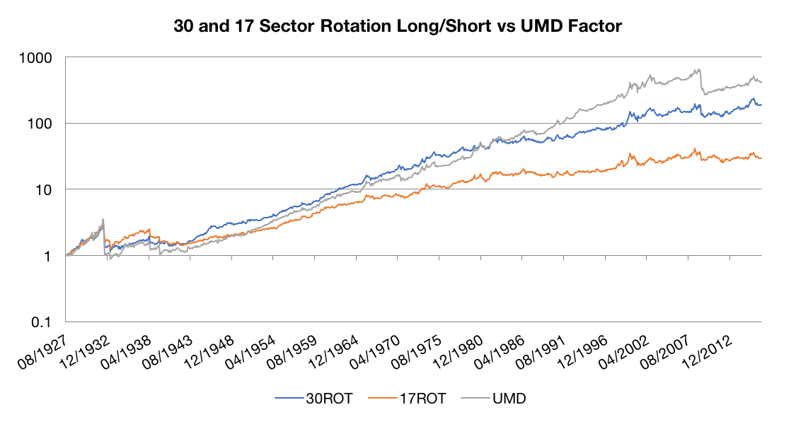 Sector Rotation vs. the Momentum Factor
